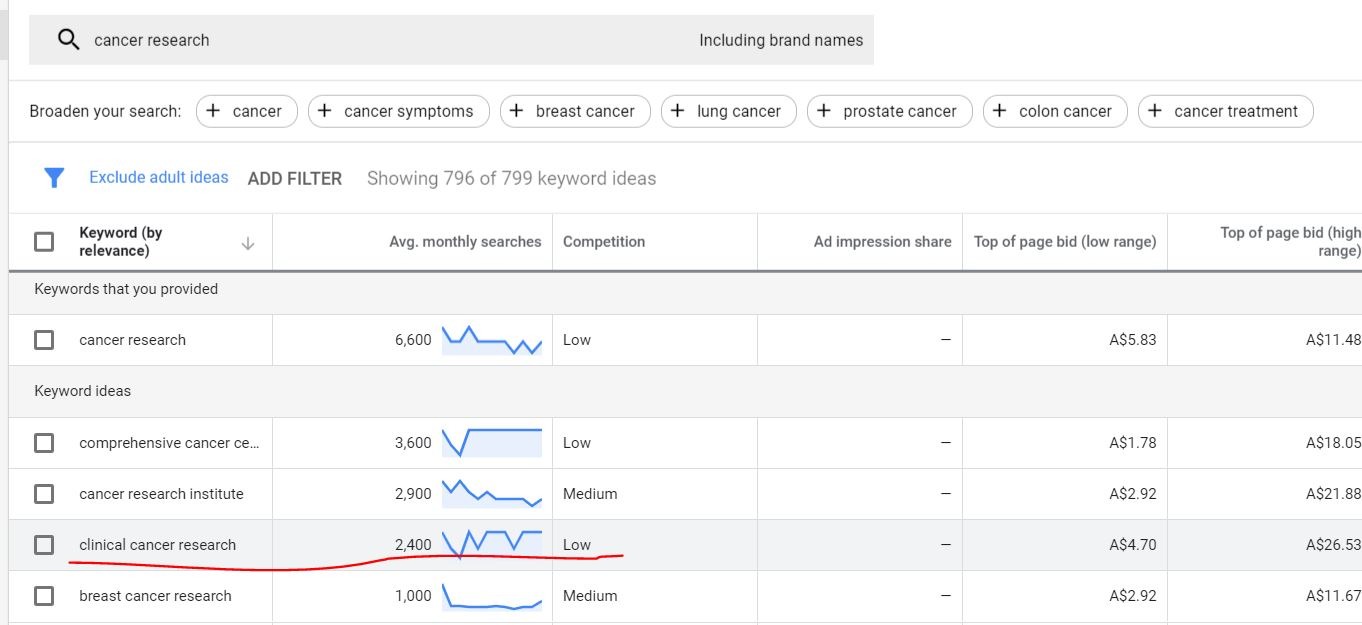 Overview of google ads keywords for clinical research recruitment